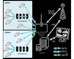 Системи передачі даних